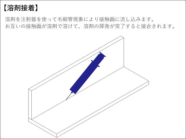 溶剤接着_溶剤を注射器を使って毛細管現象により接触面に流し込みます。お互いの接触面が溶剤で溶けて溶剤の揮発が完了すると接合されます。