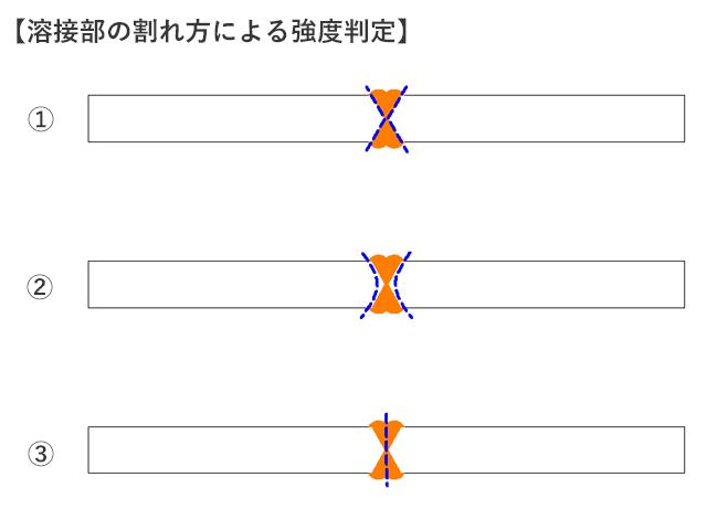 溶接部の割れ方による強度判定