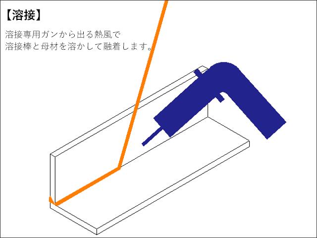 溶接_溶接専用ガンから出る熱風で溶接棒と母材を溶かして溶着します。